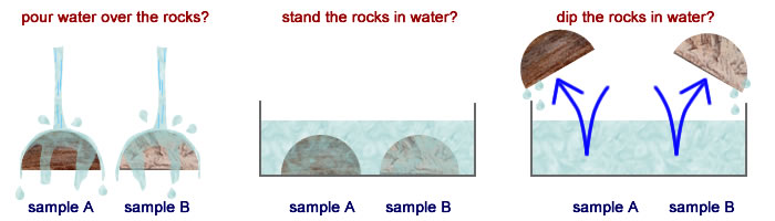 Different ways to test the rocks